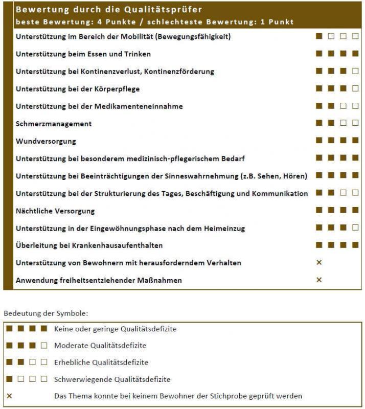 Abbildung 3: Baustein 3 - Bewertung durch die Qualitätsprüfer