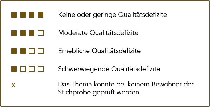 Abbildung 2: Die Qualitätsdarstellung für Tagespflegen orientiert sich am Standard der stationären Pflege