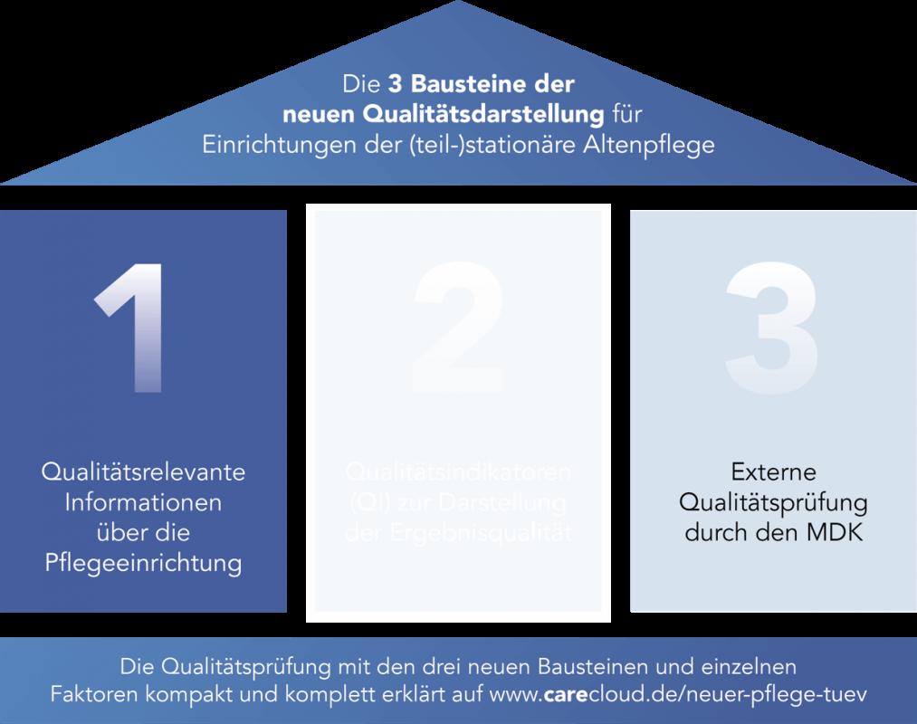 Abbildung 1: Für Tagespflegen werden wahrscheinlich nur die Bausteine 1 und 3 relevant sein.