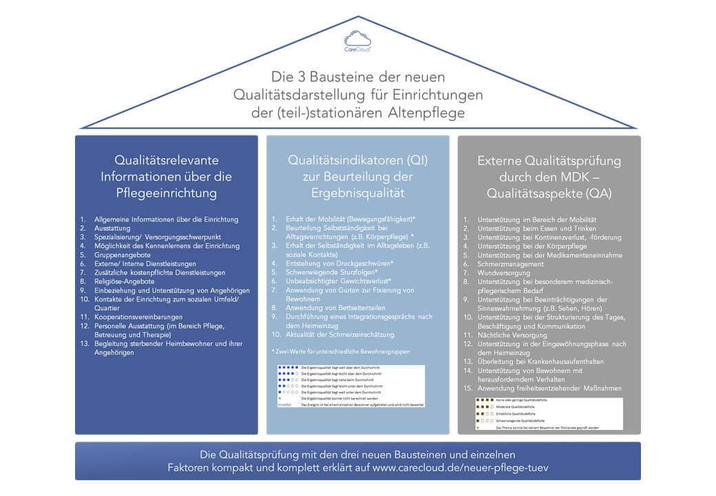 Abbildung 1: Die drei Bausteine des neuen Qualitätsberichts