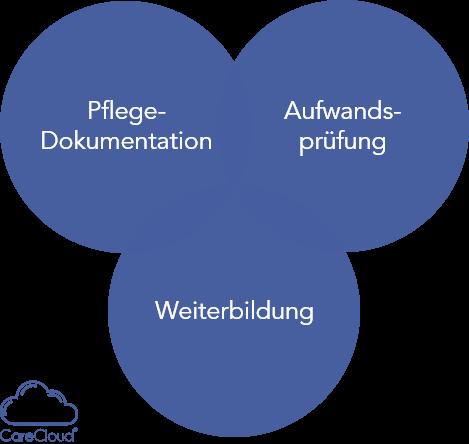 Abbildung 1: In diesen drei Bereichen sollten Sie sich auf die neue Qualitätsprüfung vorbereiten.