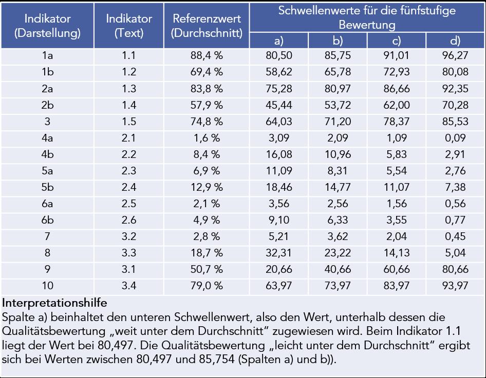 Abbildung 2: Die Tabelle zeigt die im Abschlussbericht vorgeschlagenen Referenz- und Schwellenwerte.