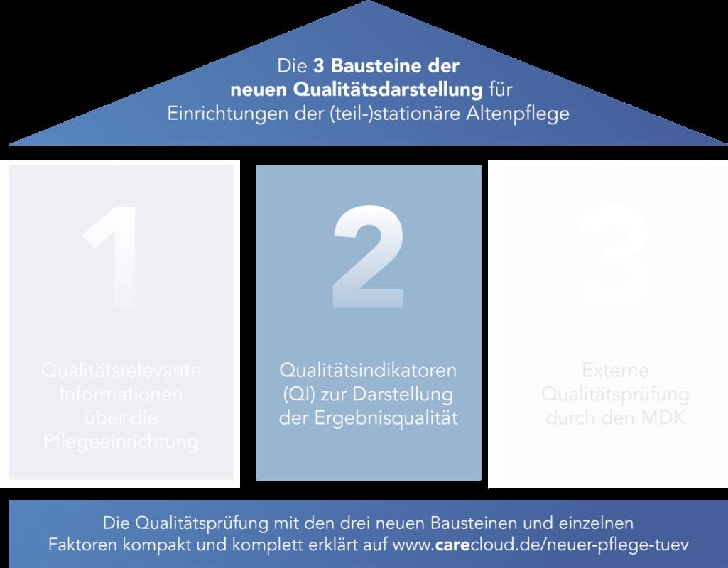 Abbildung 1: Im zweiten Baustein der Qualitätsprüfung geht es um die Qualitätsindikatoren.