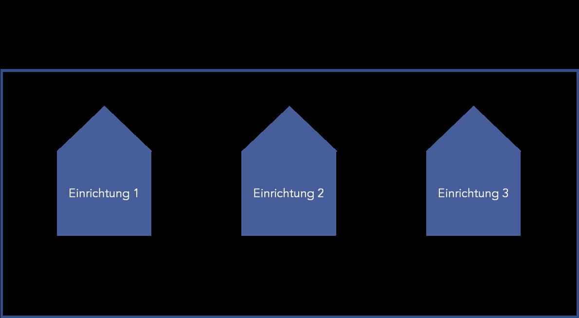 Abbildung 1: Beispiel für Unternehmen mit mehreren Einrichtungen