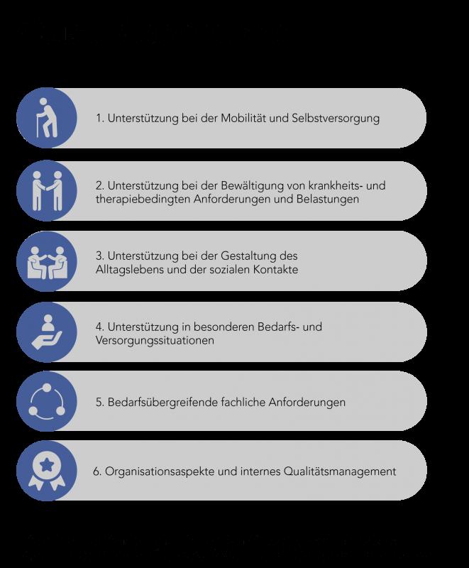 Abbildung 2: Übersicht der Qualitätsbereiche der externen Qualitätsprüfung (QPR)