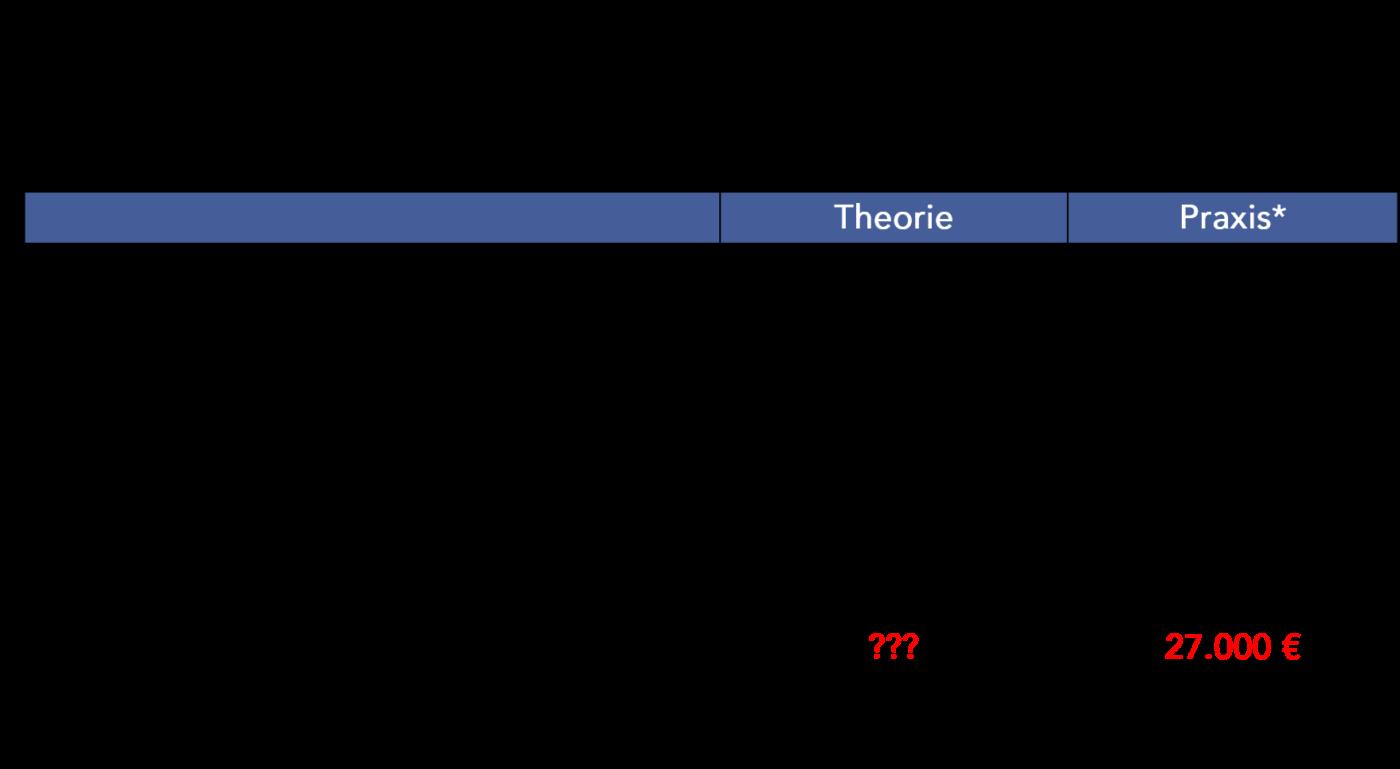 Abbildung 3: Das kostet Sie der Pflege-TÜV jährlich (Beispielrechnung)