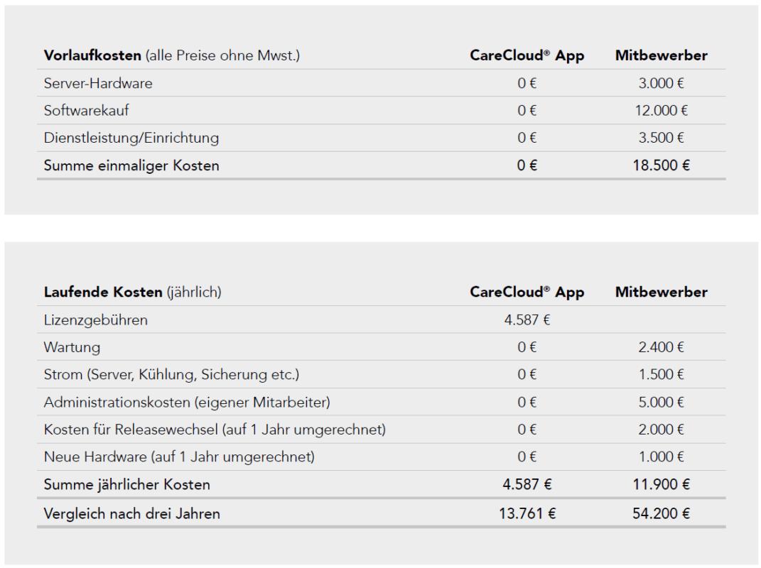Bild 2: Kostenvergleich Pflegesoftware SaaS vs. On-Premise